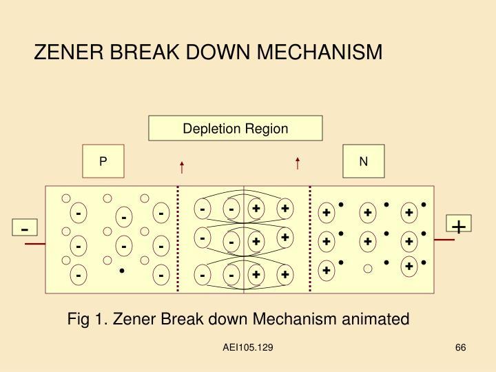 ZENER BREAK DOWN MECHANISM