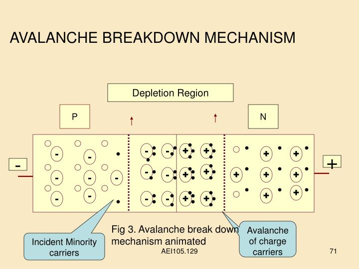 AVALANCHE BREAKDOWN MECHANISM