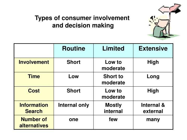 Types of consumer involvement