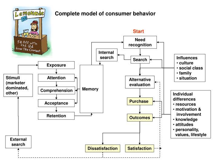 Complete model of consumer behavior