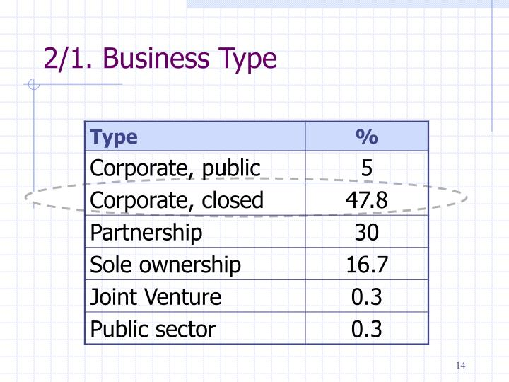 2/1. Business Type