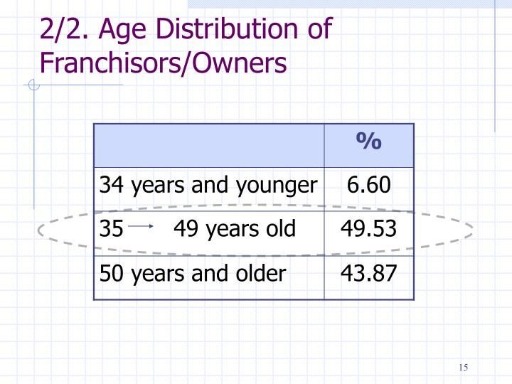 2/2. Age Distribution of Franchisors/Owners