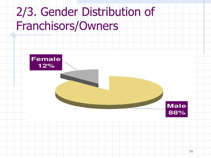 2/3. Gender Distribution of Franchisors/Owners