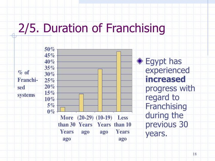 2/5. Duration of Franchising