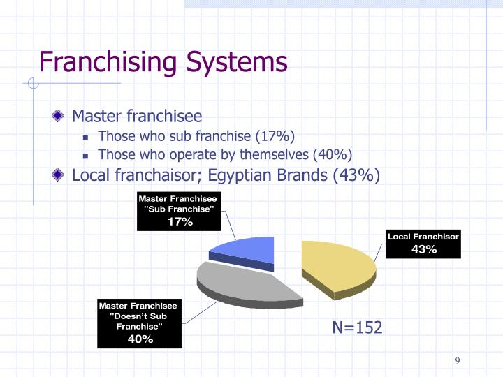 Franchising Systems