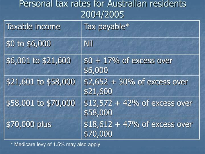 Personal tax rates for Australian residents 2004/2005