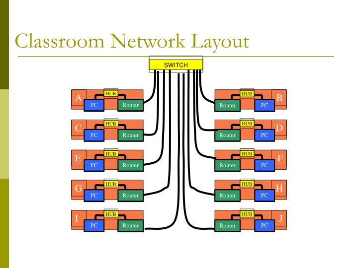 Classroom Network Layout