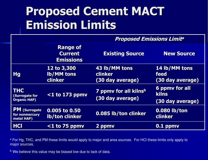 Proposed Cement MACT Emission Limits