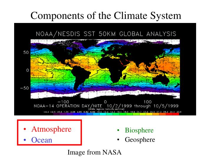 components of the climate system