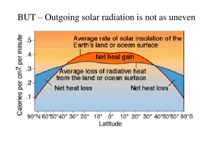 BUT – Outgoing solar radiation is not as uneven