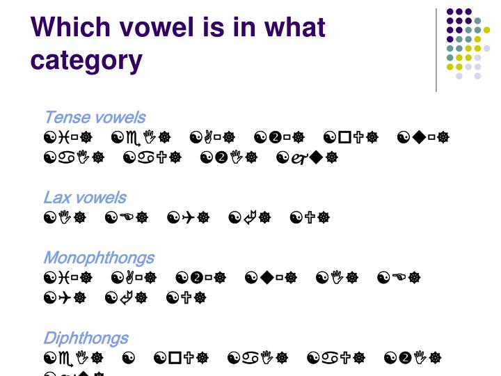 Which vowel is in what category