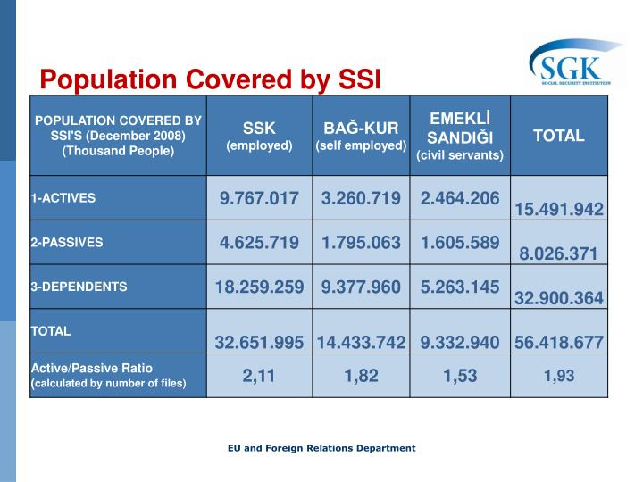 Population Covered by SSI