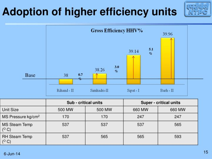 Adoption of higher efficiency units