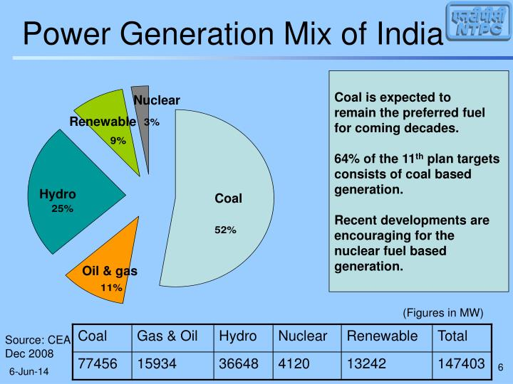 Power Generation Mix of India