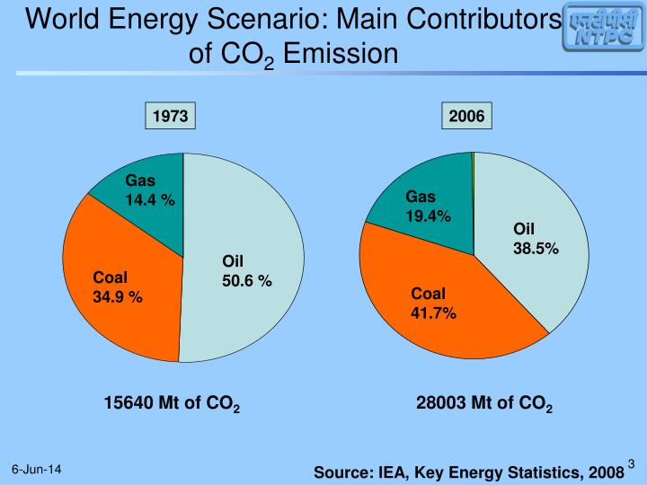 World energy scenario main contributors of co 2 emission
