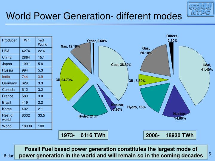 World Power Generation- different modes