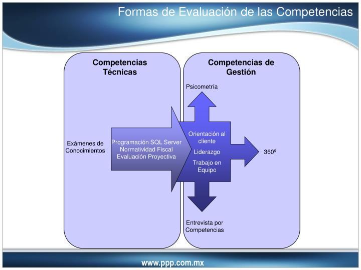 Formas de Evaluación de las Competencias