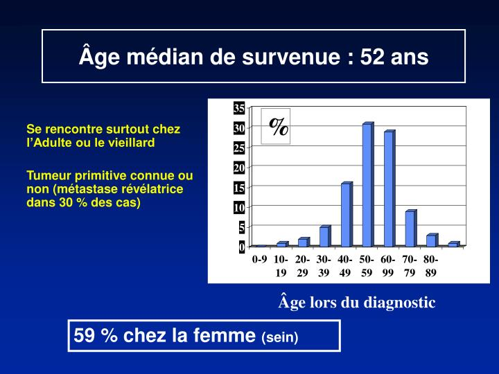 Âge médian de survenue : 52 ans