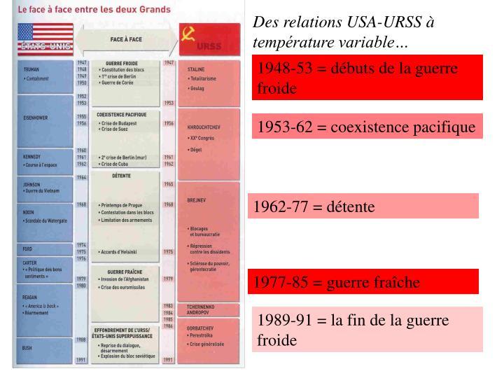 Des relations USA-URSS à température variable…
