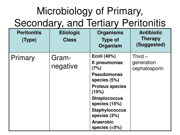 Microbiology of Primary, Secondary, and Tertiary Peritonitis