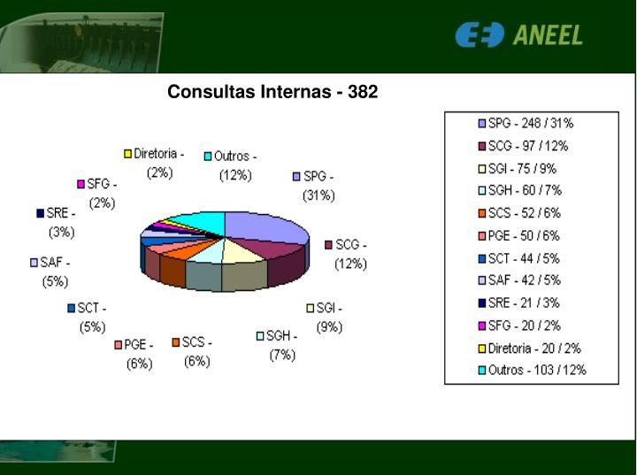 Consultas Internas - 382