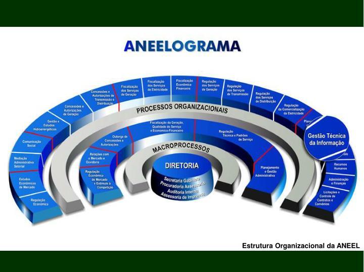 Estrutura Organizacional da ANEEL