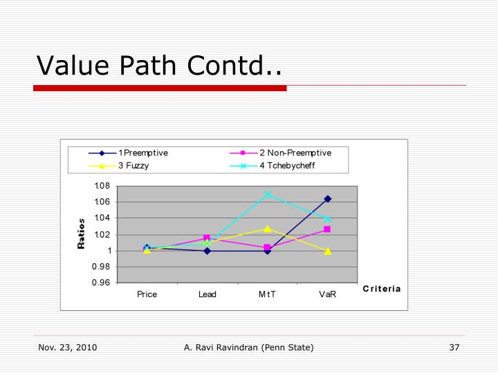 Value Path Contd..