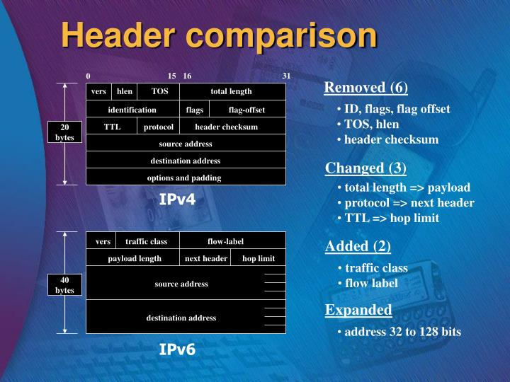 Header comparison