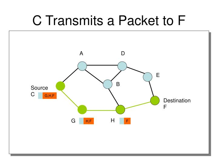 C Transmits a Packet to F