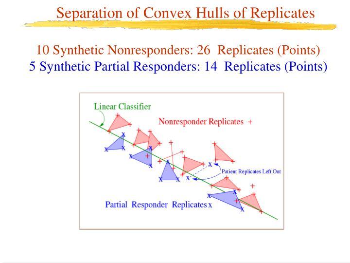 Separation of Convex Hulls of Replicates