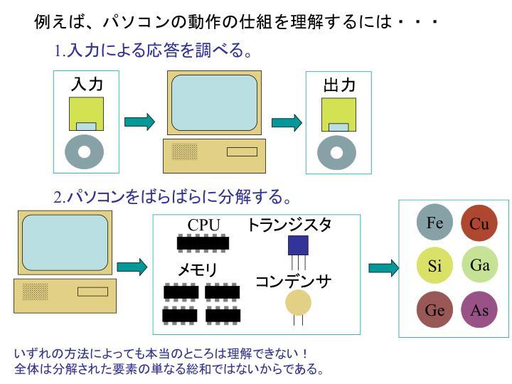 例えば、パソコンの動作の仕組を理解するには・・・