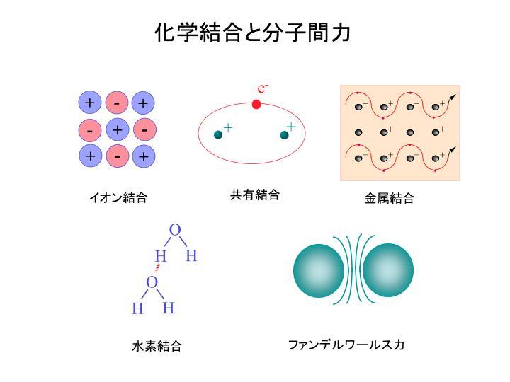 化学結合と分子間力