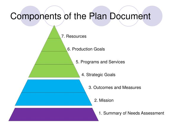Components of the Plan Document