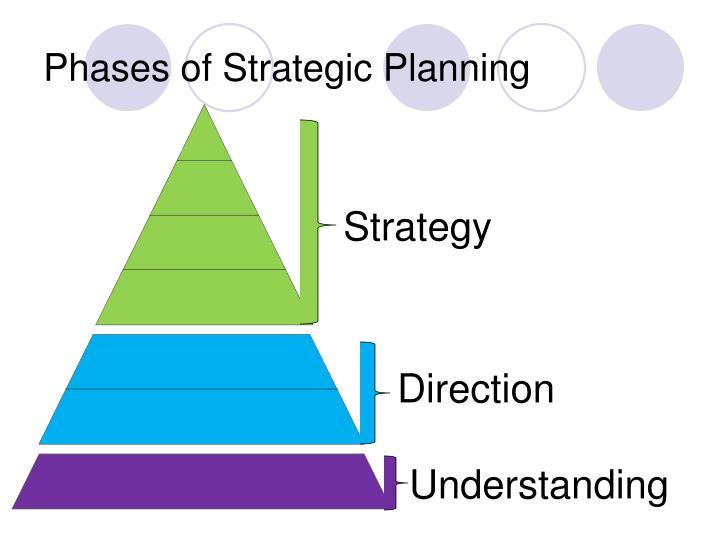 Phases of Strategic Planning