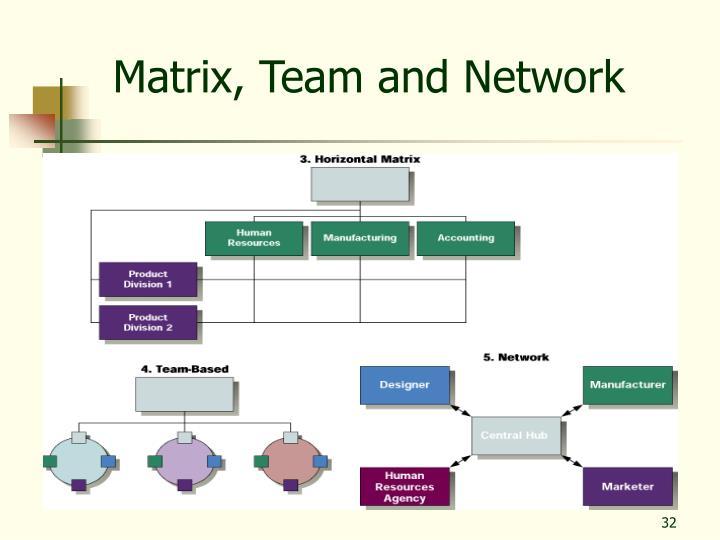 Matrix, Team and Network