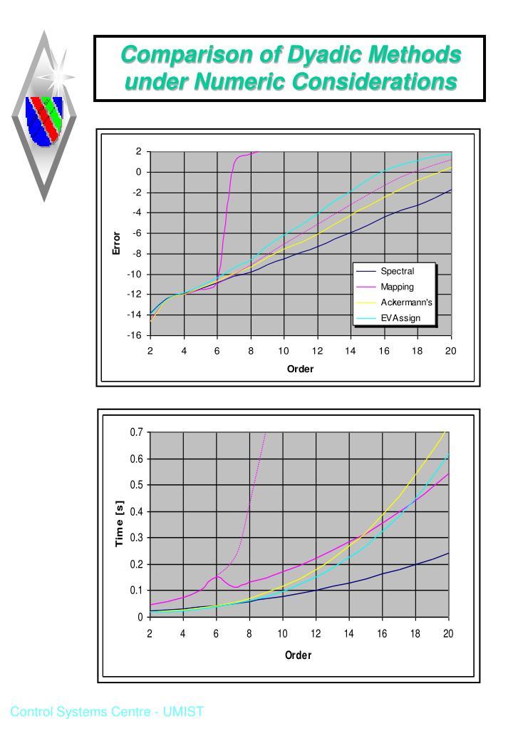 Comparison of Dyadic Methods