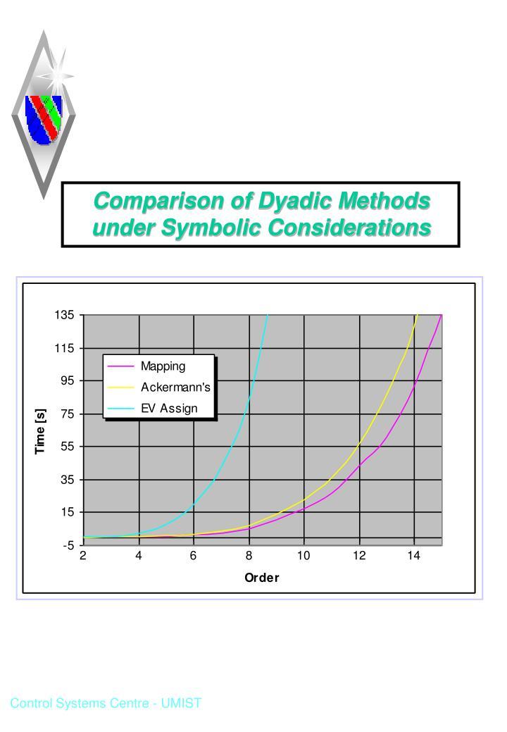 Comparison of Dyadic Methods under Symbolic Considerations