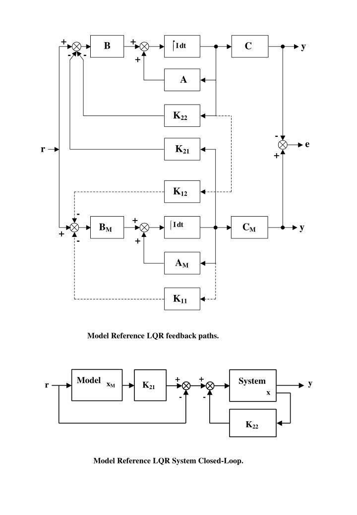 Model Reference LQR feedback paths.