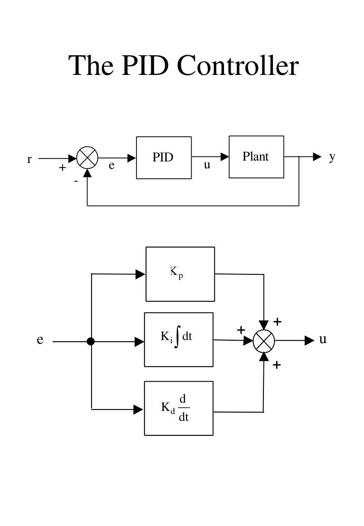 The PID Controller