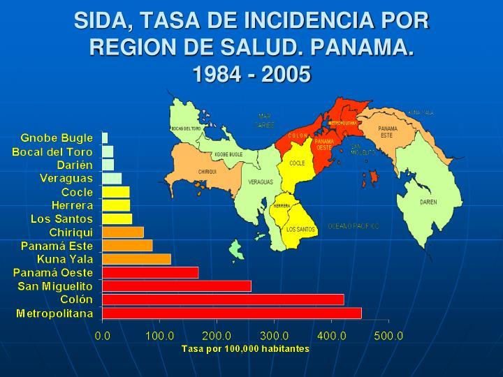 SIDA, TASA DE INCIDENCIA POR REGION DE SALUD. PANAMA.
