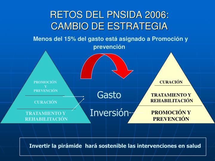 RETOS DEL PNSIDA 2006: