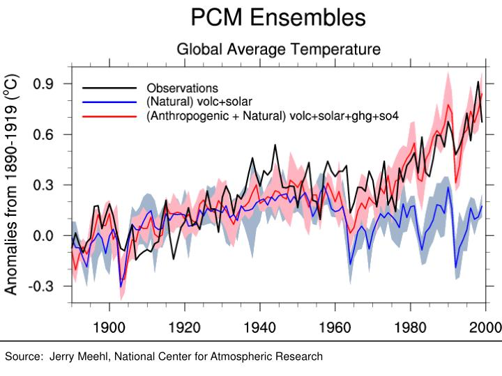 Source:  Jerry Meehl, National Center for Atmospheric Research