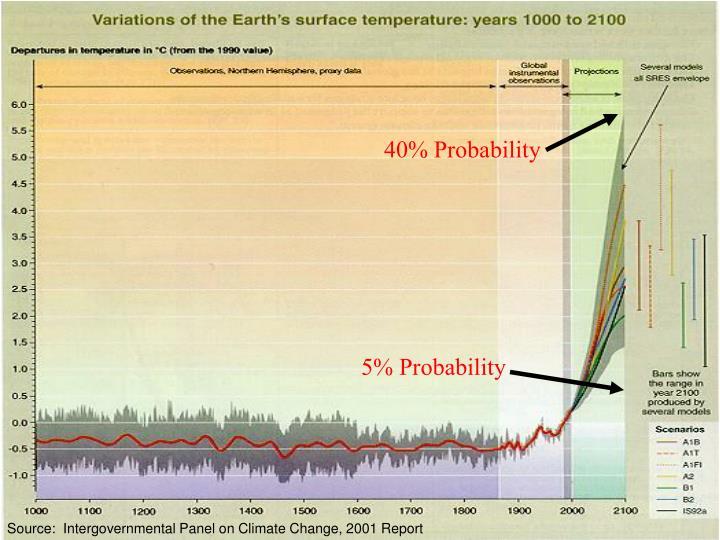 40% Probability