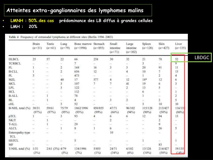 Atteintes extra-ganglionnaires des lymphomes malins