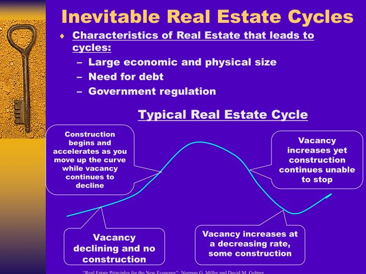 Inevitable Real Estate Cycles