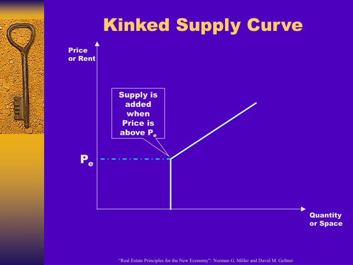 Kinked Supply Curve