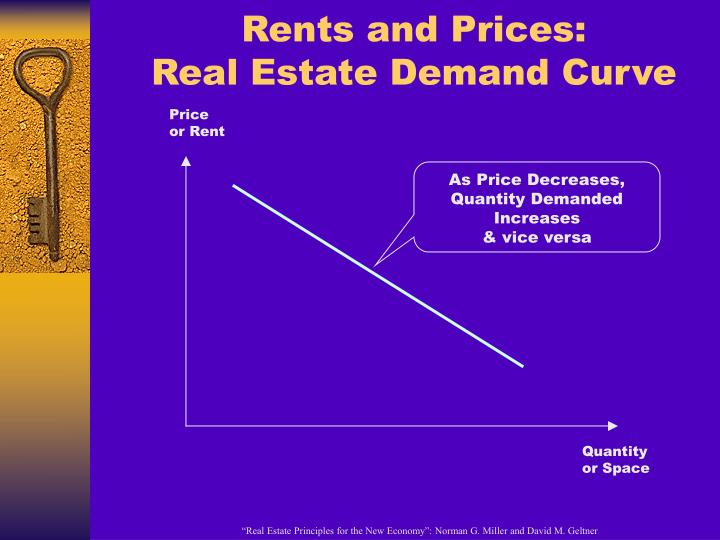 Rents and Prices:
