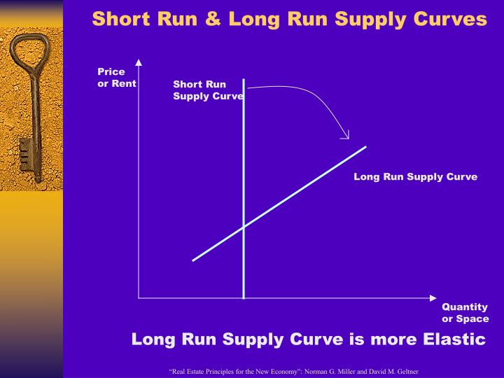 Short Run & Long Run Supply Curves
