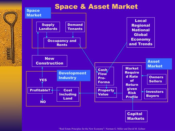 Space & Asset Market