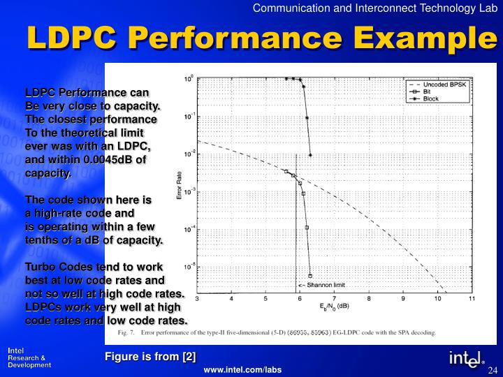 LDPC Performance Example